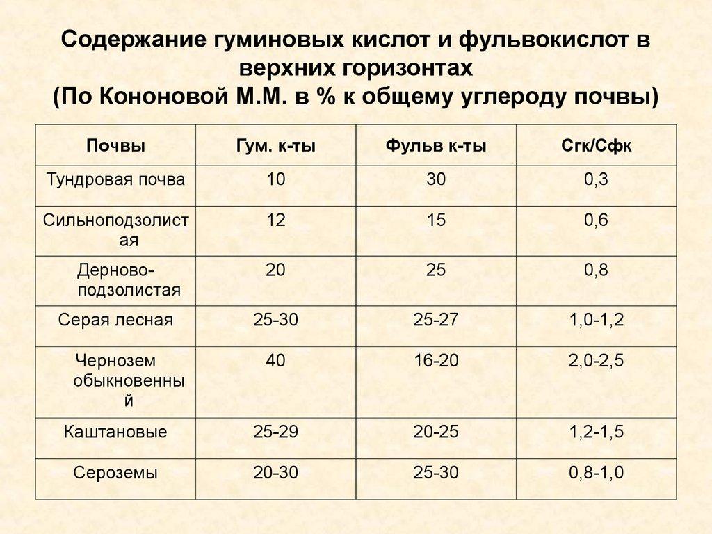 Гуминовые кислоты: польза и вред для человека, состав, получение