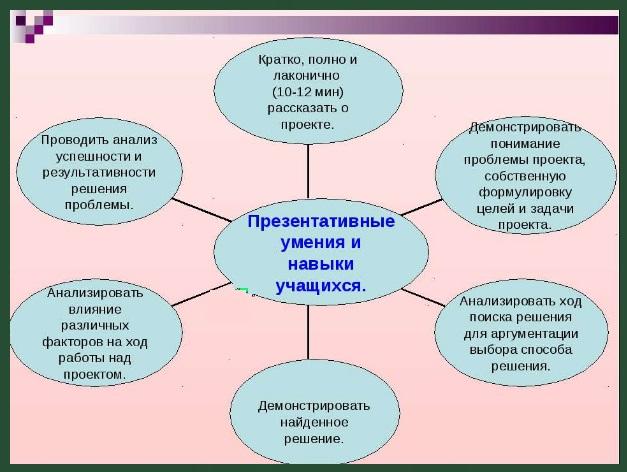 Что такое цели и задачи проекта :: syl.ru