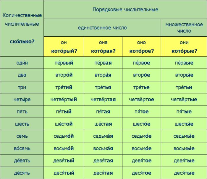 Собирательные числительные (примеры). что это - собирательное числительное