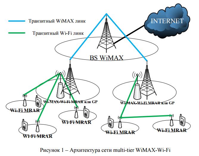Wimax — что это за технология, характеристики, принцип работы