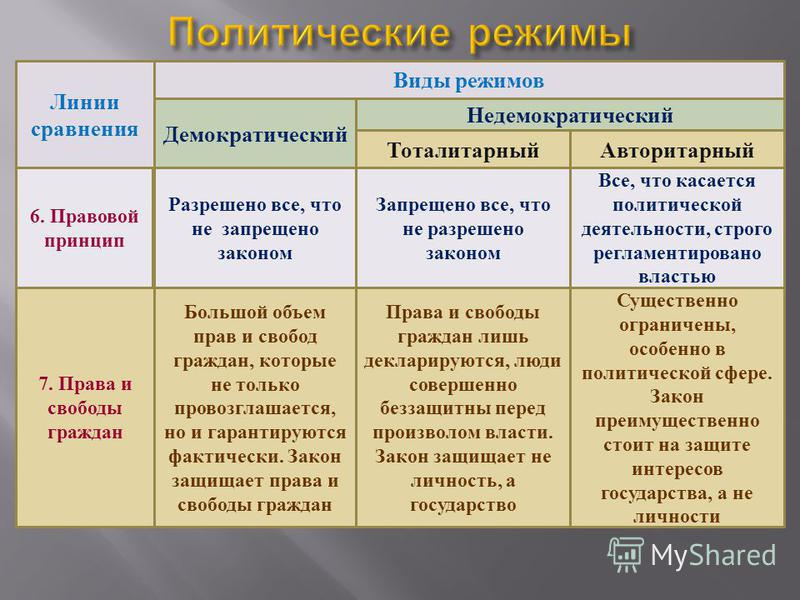 Недемократический режим: понятие, виды. тоталитарный и авторитарный политический режимы
