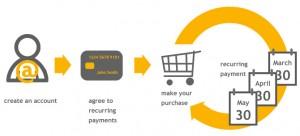 Обзор платежных агрегаторов для приема платежей