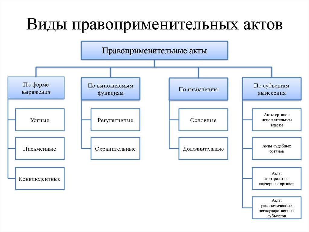 Нормативный правовой акт — википедия. что такое нормативный правовой акт