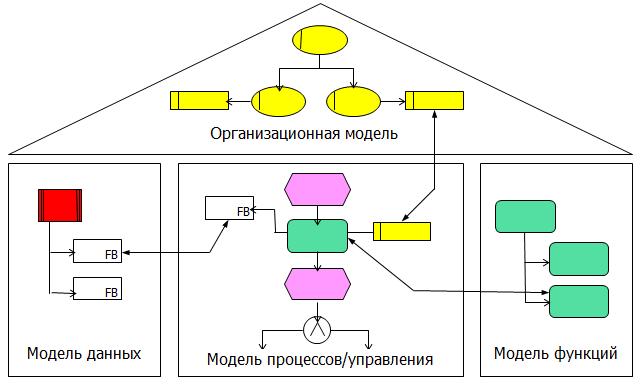 Структура сайта: разработка структуры в виде схемы, типы и примеры