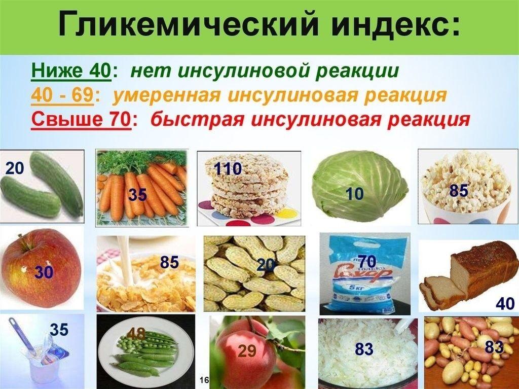 Что такое гликемический индекс продуктов питания - обзор