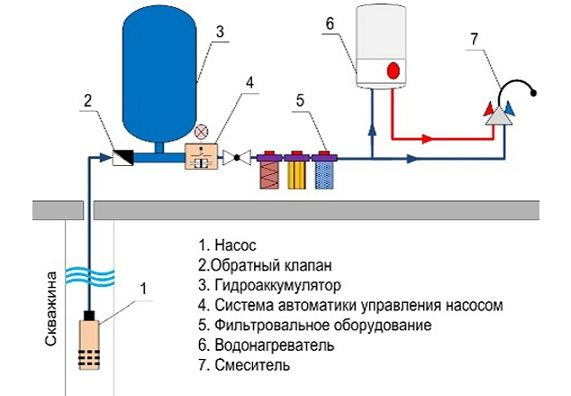 Что такое артезианская скважина и как её сделать самостоятельно