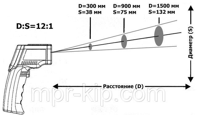Виды пирометров для измерения температуры бесконтактным методом