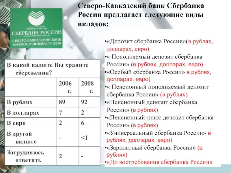 Выгодные рублевые вклады от сбербанка на сегодня