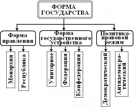 Форма государства: понятие, элементы и виды.