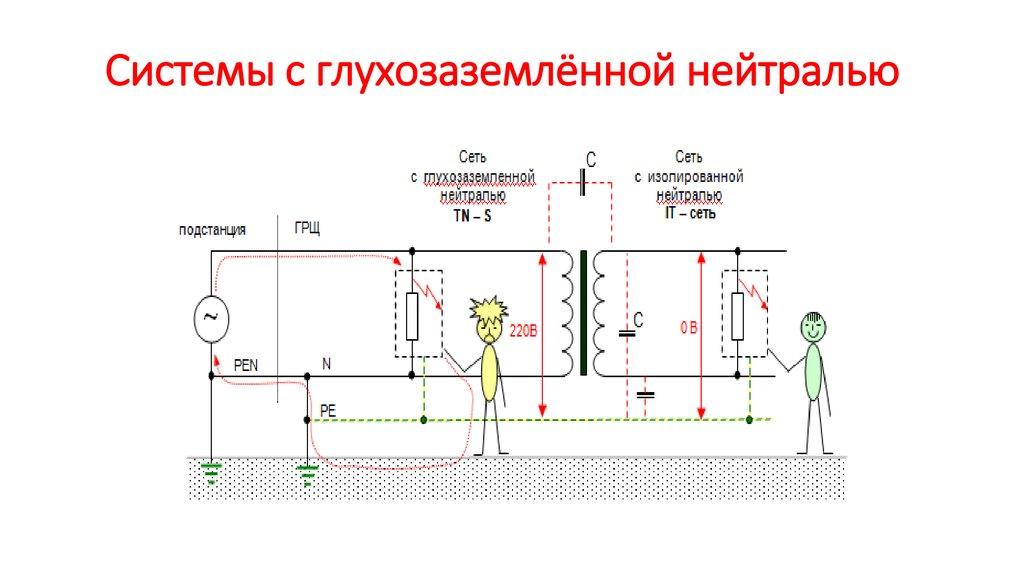 Глухозаземлённая нейтраль - electriktop.ru