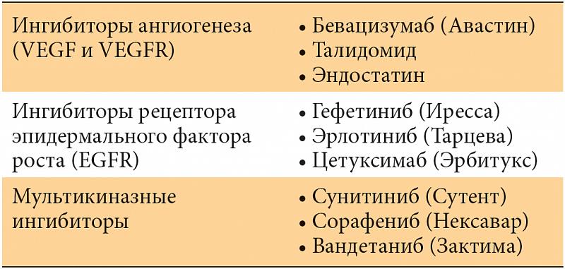 Таргетная терапия рака молочной железы: особенности и перспективыпарашистай таргетная терапия рака молочной железы: особенности и перспективы