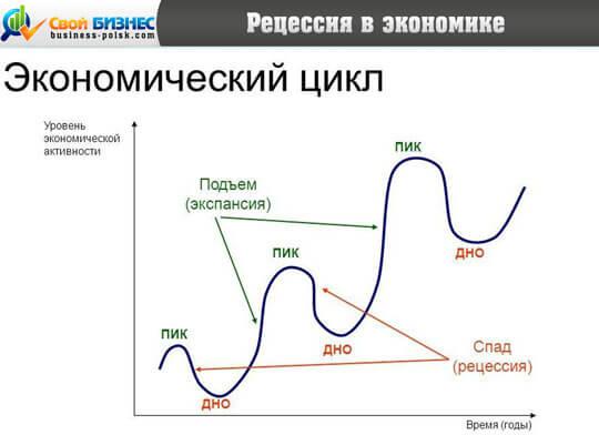Рецессия в экономике россии – что это такое?