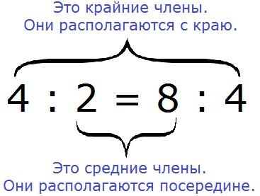 Прямая и обратная пропорциональность. коэффициент и формулы