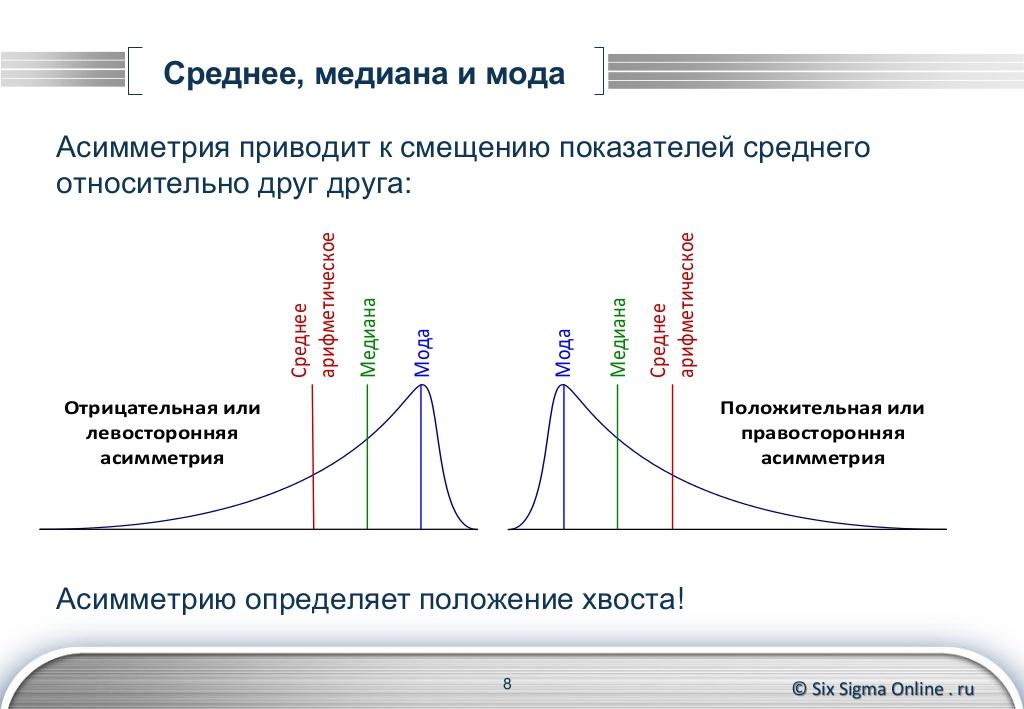 Структурные средние величины. мода и медиана. теория статистики: конспект лекций