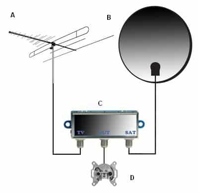 Сплиттер телевизионный: характеристики устройств для тв, описание, модели делителей и их цена в москве