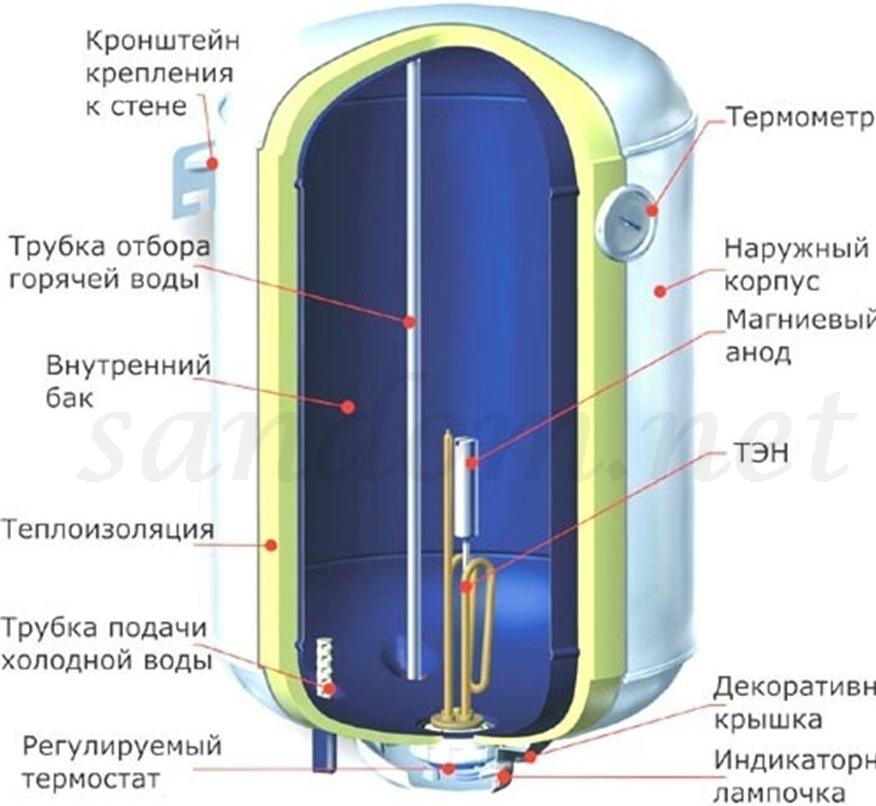 Тэны для воды, воздуха и других сред - znayteplo.ru