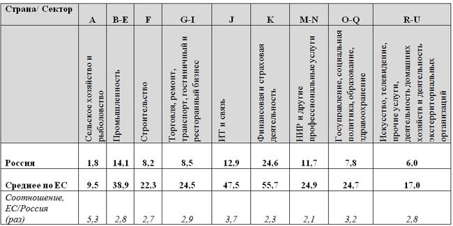 Производительность труда | факторы и показатели труда