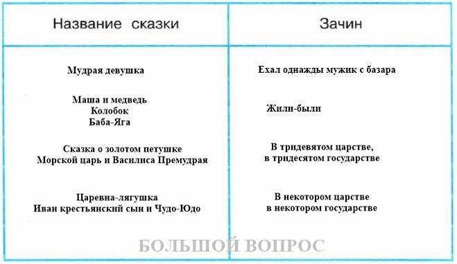 Русские пословицы и поговорки: чем отличается пословица от поговорки? примеры