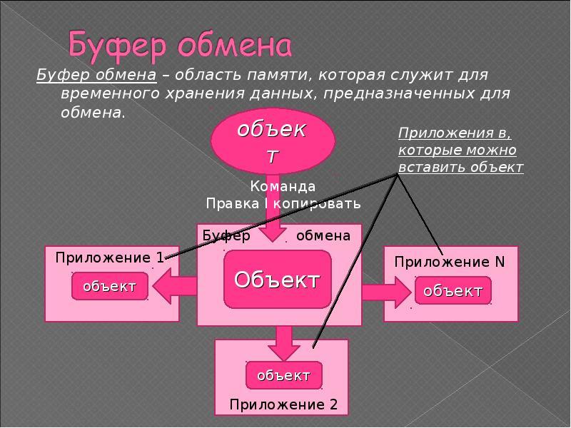 Что такое буфер обмена? | компьютер для чайников