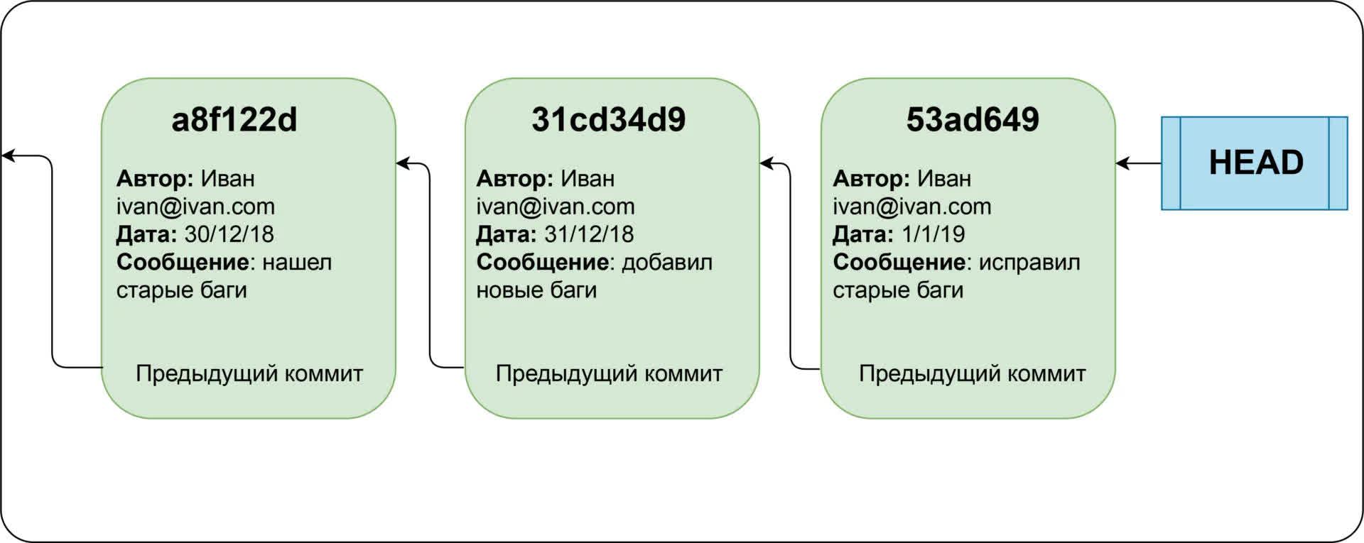 Знакомство с git и github: руководство для начинающих | by olga sayfudinova | nop::nuances of programming | medium