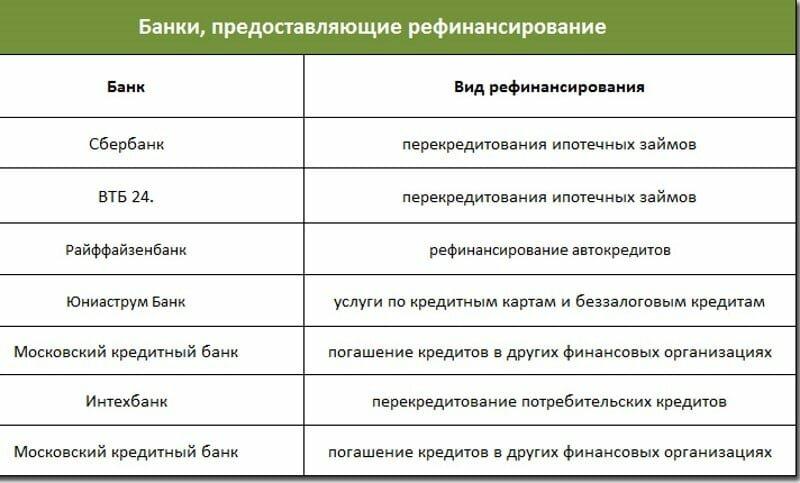 Рефинансирование кредитов от сбербанка россии в южно-сахалинске