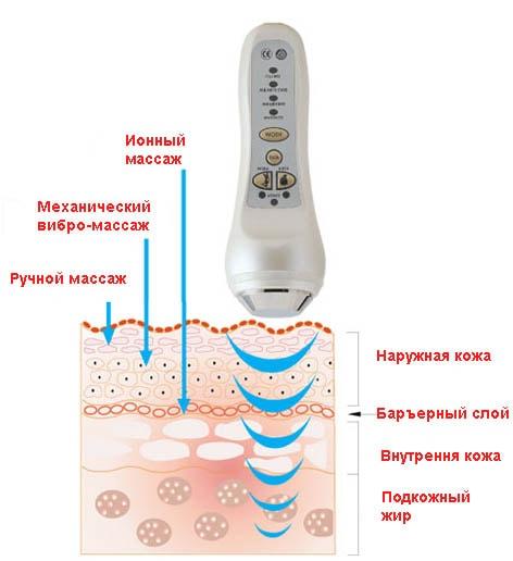 Воздействие ультразвука на организм человека – вредны ли ультразвуковые отпугиватели?