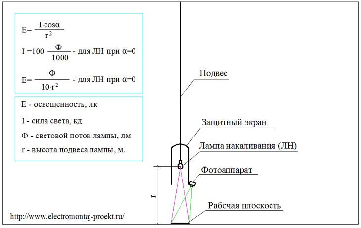 Особенности измерения освещенности в люксах