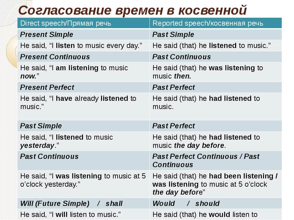 Прямая и косвенная речь - примеры в английском языке: что это такое, упражнения и правила образования | tvercult.ru