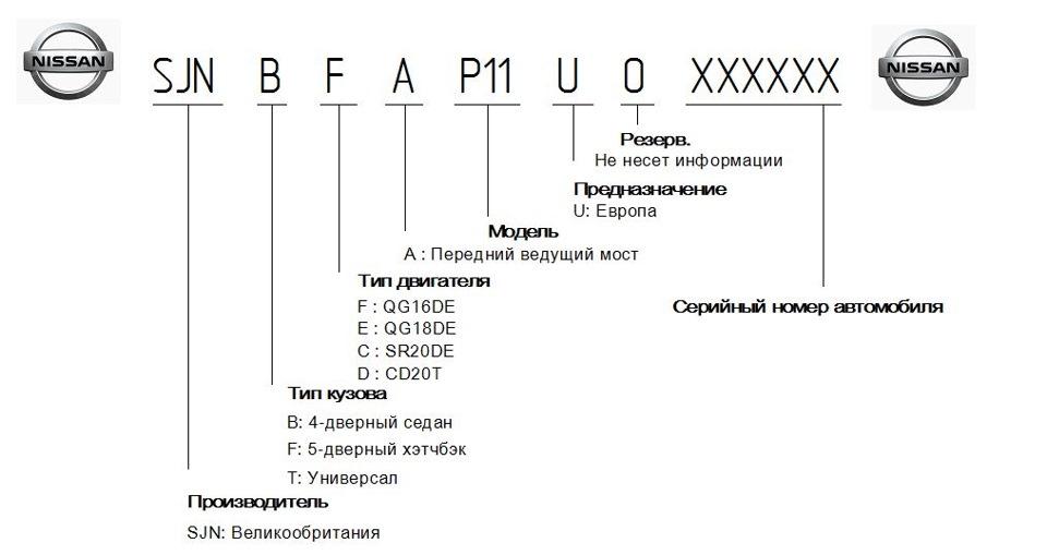 Расшифровка vin-кода автомобиля: как читать обозначения - энциклопедия на автопортале