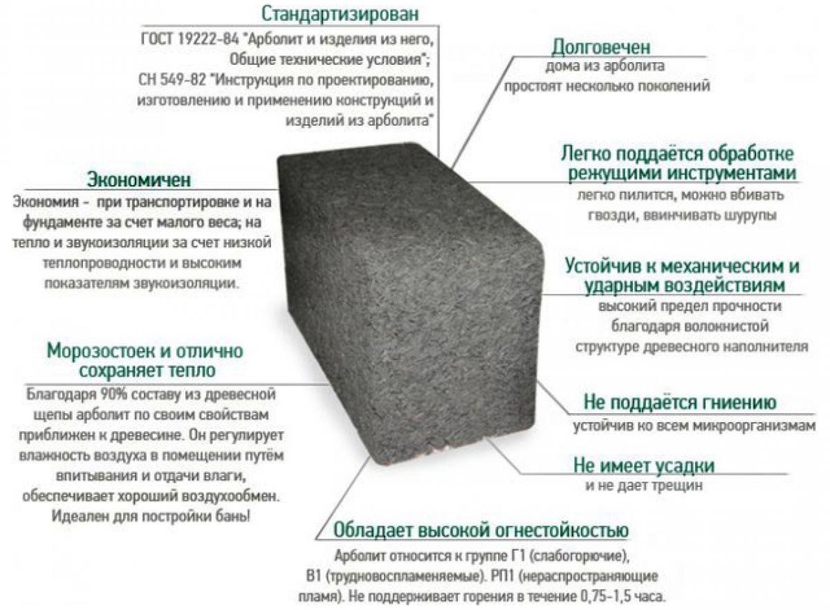 Арболитовые блоки — цена, размеры и основные характеристики