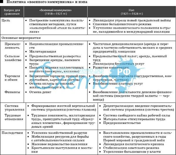 Продразверстка — что это такое | ktonanovenkogo.ru