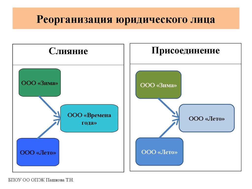 Что такое реорганизация? правила и порядок реорганизации предприятия :: businessman.ru