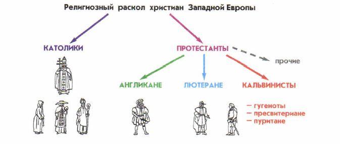 Что такое контрреформация? история :: syl.ru
