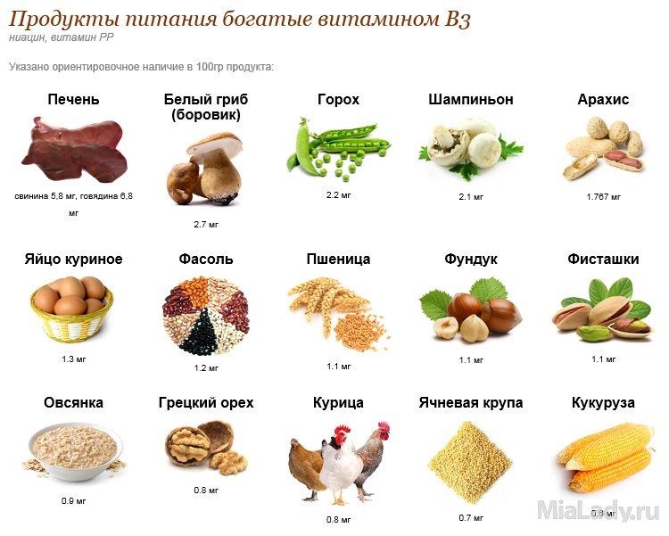 Витамин в3 (pp) для чего нужен организму, где содержится, польза