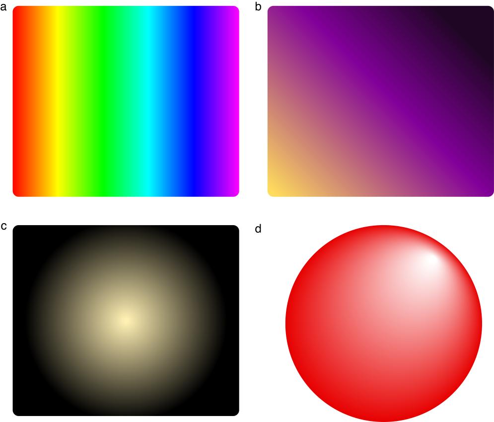 Производная по направлению и градиент функций двух и трёх переменных