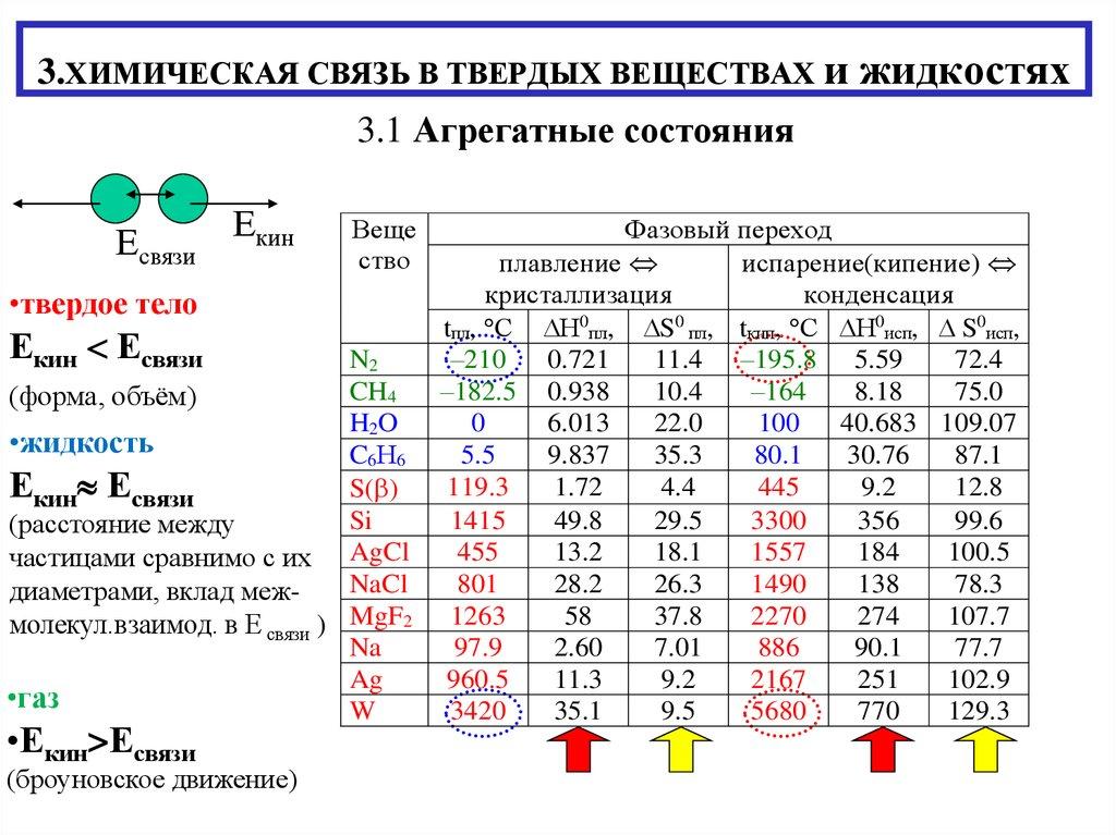Химическая связь — википедия. что такое химическая связь