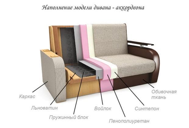12 советов, какой наполнитель для дивана лучше выбрать   строительный блог вити петрова