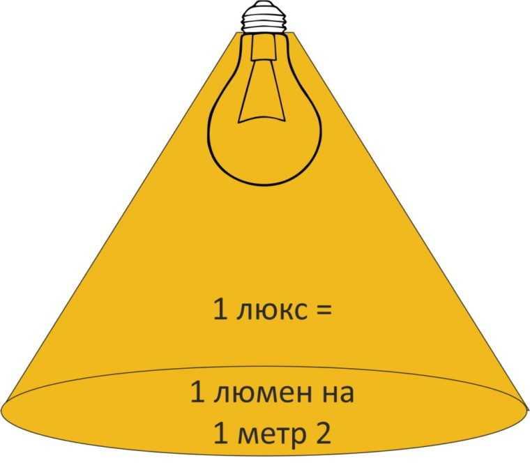 Светотехнические параметры и понятия. часть 2