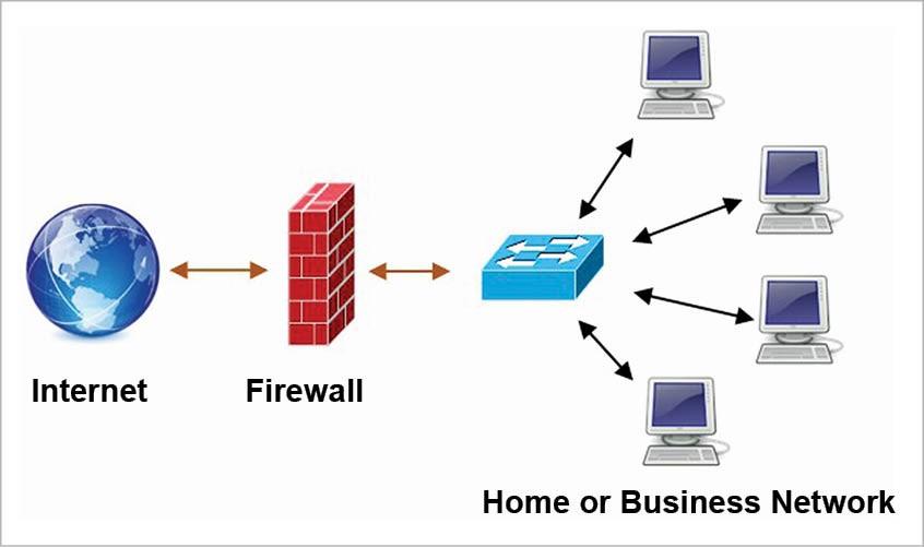 Преимущества анализа приложений 7 уровня в межсетевых экранах. часть 2. безопасность / хабр
