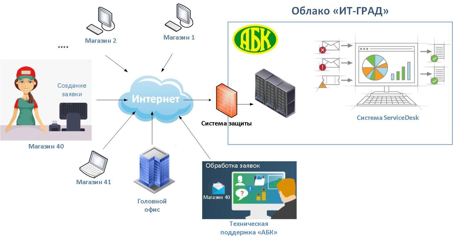Saas / s+s – бизнес-модель продажи и использования по / хабр