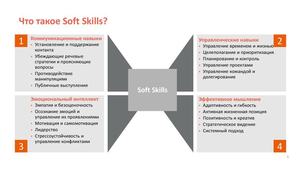 Soft skills что это? примеры софт скиллс и зачем они нужны.