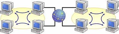 Что такое глобальная сеть? организация глобальных сетей, средства и возможности |
