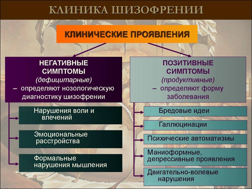 Типы депрессии - ifightdepression [ru]