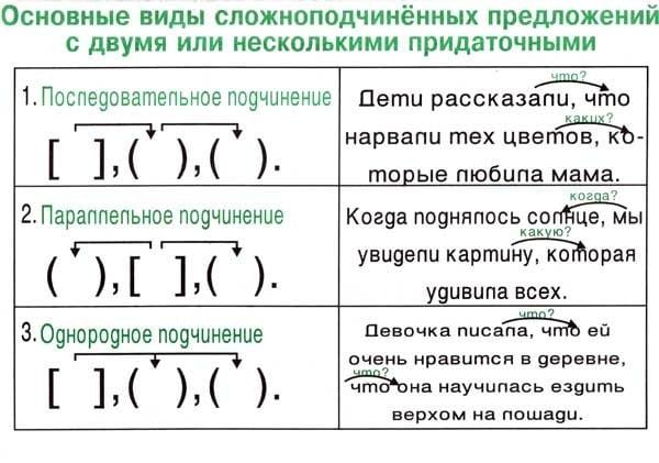 Сложносочиненное предложение (ссп) - сочинительная связь, примеры.