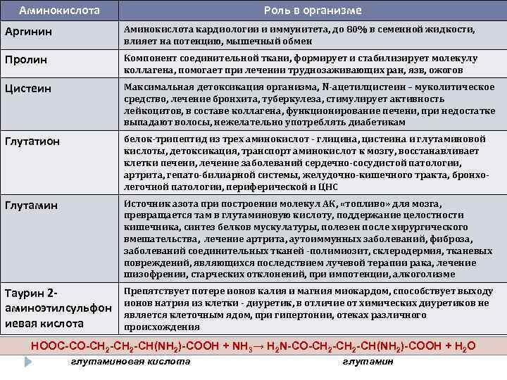 Dl метионин, что это такое. dl-метионин
