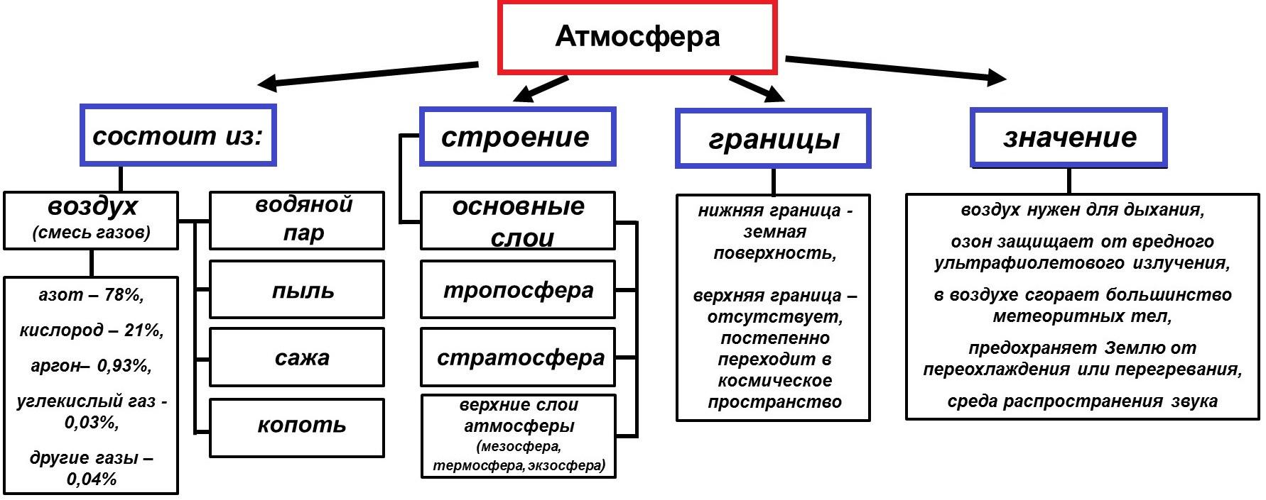 Тропосфера что это? значение слова тропосфера
