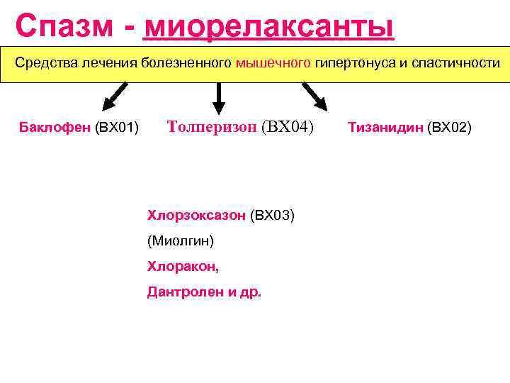 Миорелаксанты - список препаратов для снятия мышечных спазмов, отзывы