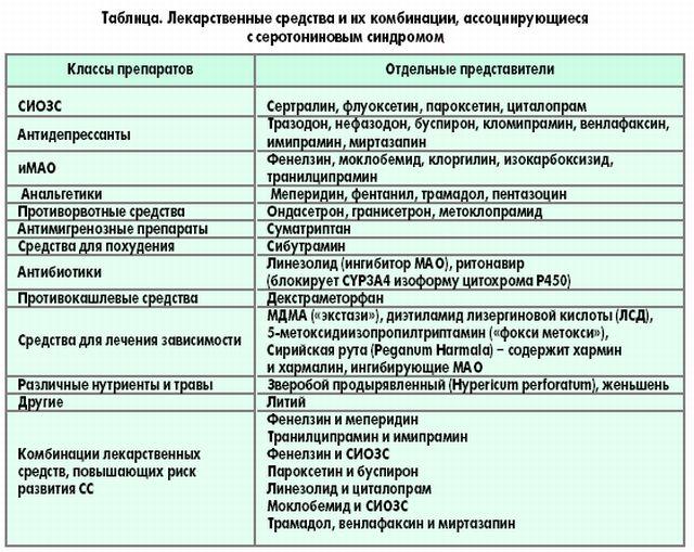 Серотониновый синдром | база знаний | psyweb