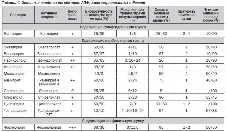 Ингибиторы апф - список препаратов, механизм действия и противопоказания