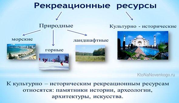 Рекреация и рекреационные ресурсы — что это такое | ktonanovenkogo.ru